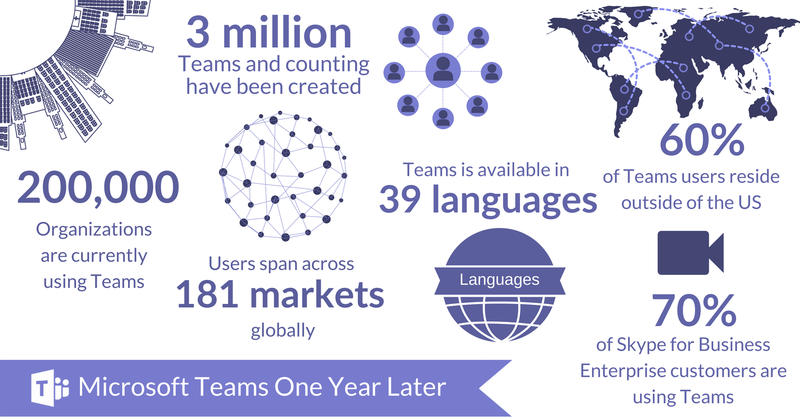 microsoft teams stats and facts