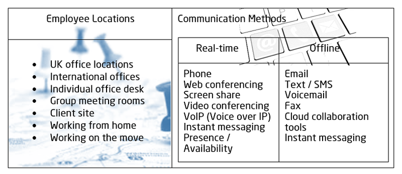Unified Communications table 3